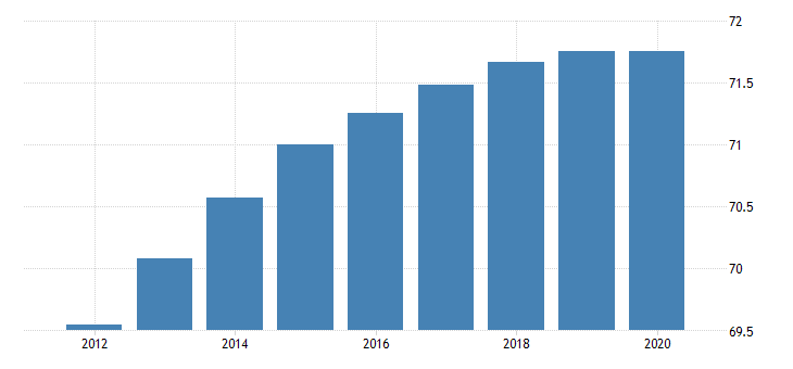 united states population ages 15 to 64 for st lucia fed data