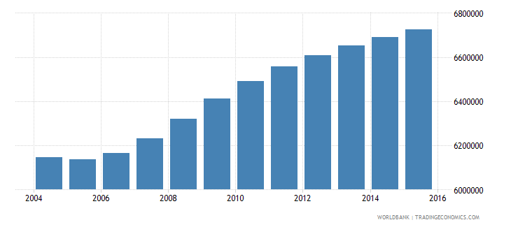 united states population ages 4 6 male wb data