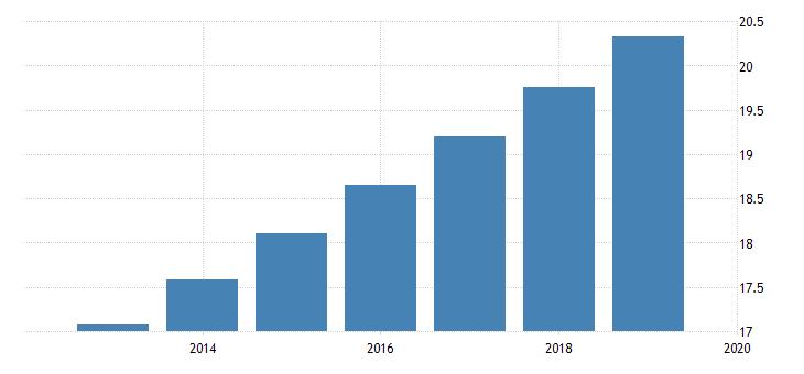 united states population for burkina faso fed data