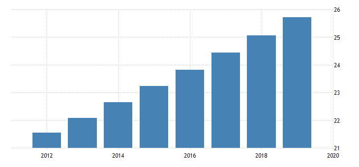 united states population for cote divoire fed data