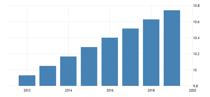 united states population for dominican republic mil of persons fed data