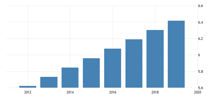 united states population for kyrgyzstan fed data