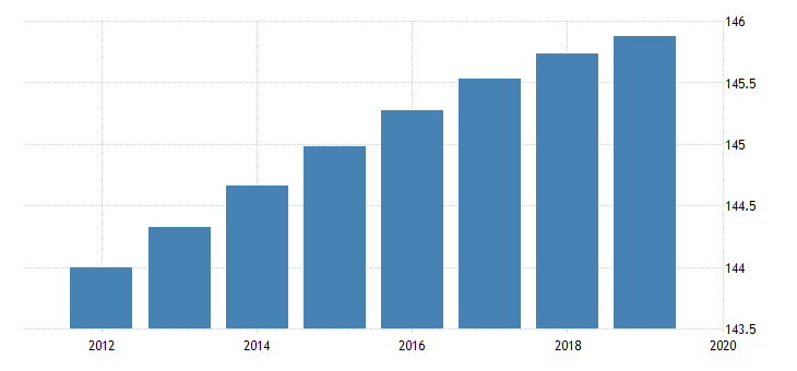 united states population for russian federation fed data