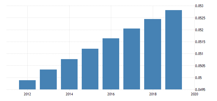 united states population for saint kitts and nevis fed data