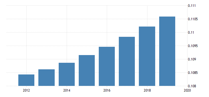 united states population for saint vincent and the grenadines fed data