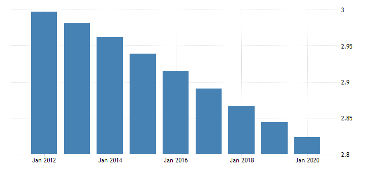 united states population growth for burkina faso fed data