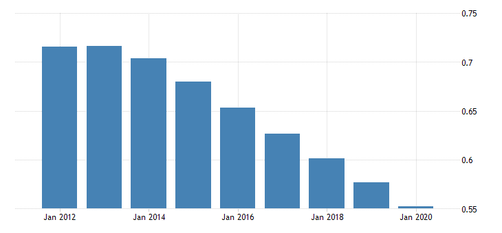 united states population growth for caribbean small states fed data
