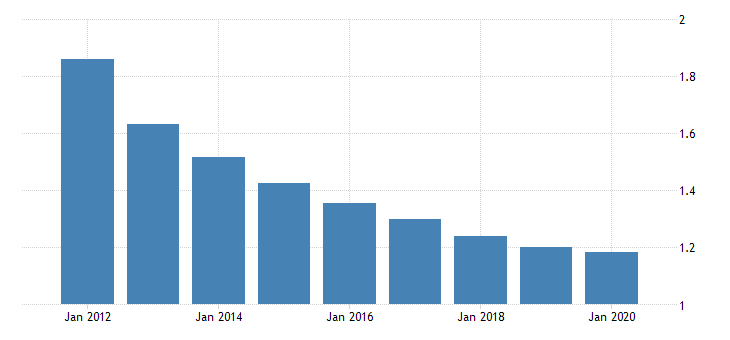 united states population growth for cayman islands fed data