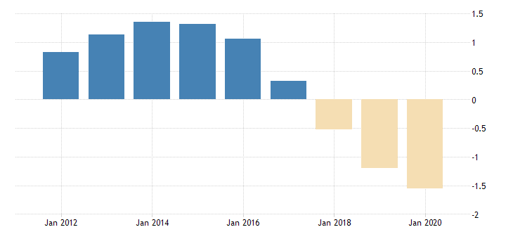 united states population growth for curacao fed data