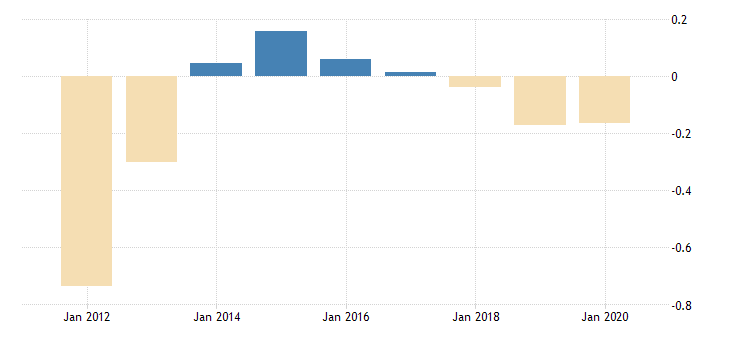 united states population growth for georgia fed data