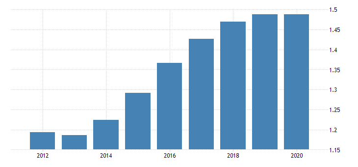 united states population growth for pacific island small states fed data
