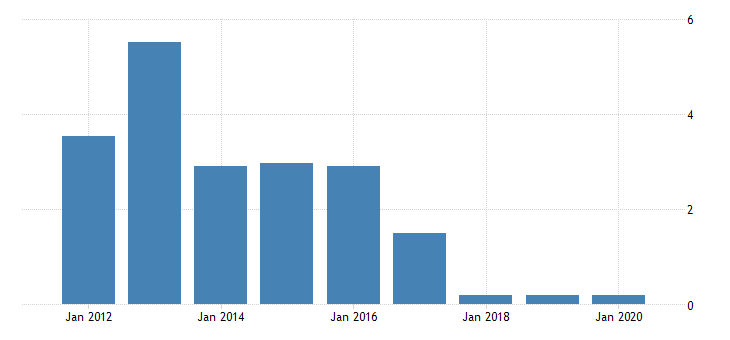 united states population growth for sint maarten fed data