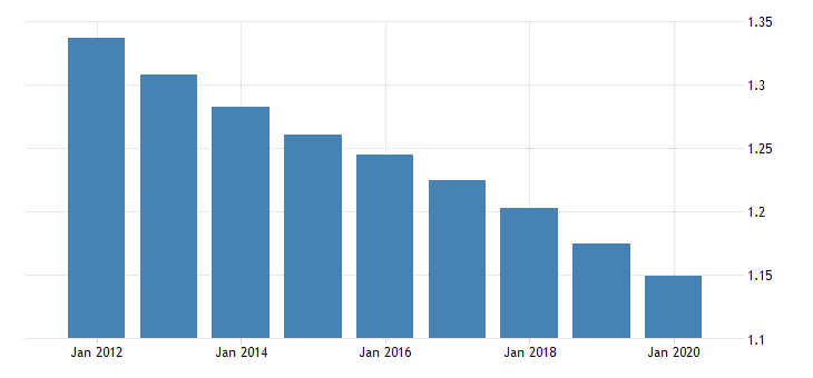 united states population growth for south asia fed data