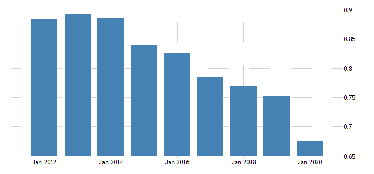 united states population growth for st kitts and nevis fed data