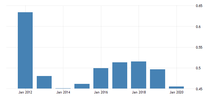 united states population growth for st lucia fed data