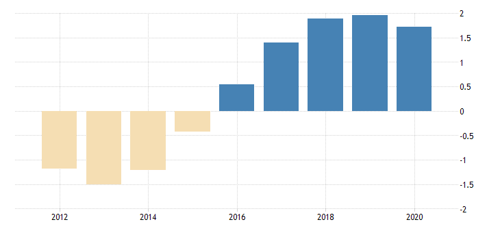 united states population growth for st martin fed data