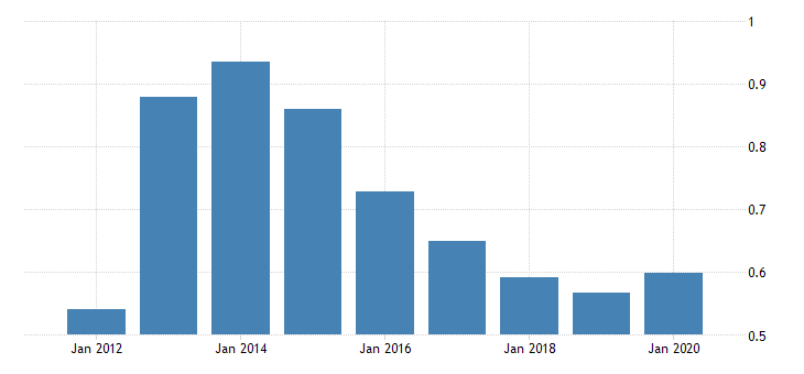 united states population growth for the commonwealth of the northern mariana islands fed data