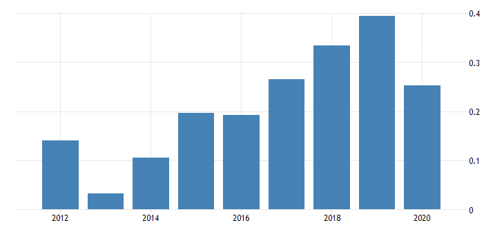 united states population growth for the czech republic fed data