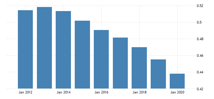 united states population growth for the democratic peoples republic of korea fed data