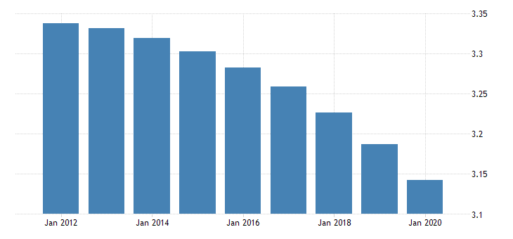 united states population growth for the democratic republic of the congo fed data