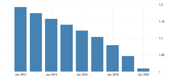 united states population growth for the dominican republic fed data