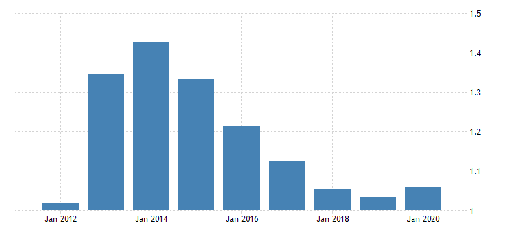 united states population growth for the federated states of micronesia fed data