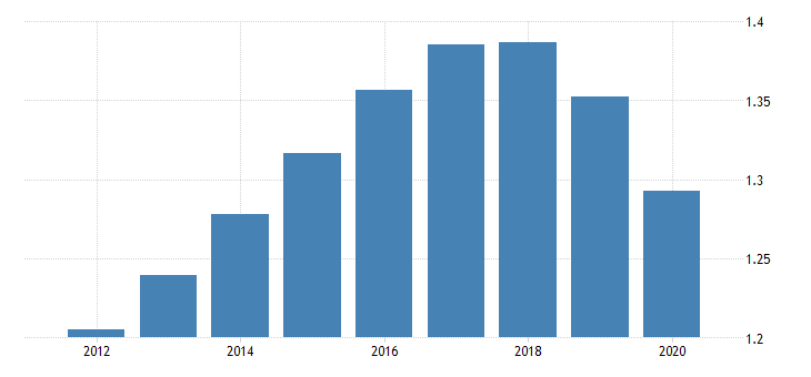 united states population growth for the islamic republic of iran fed data