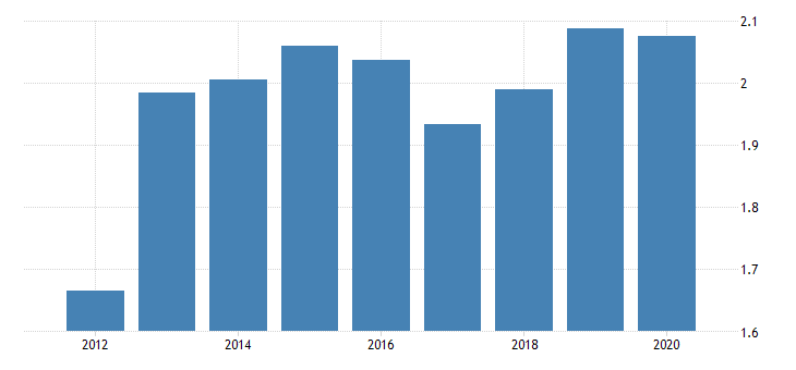 united states population growth for the kyrgyz republic fed data