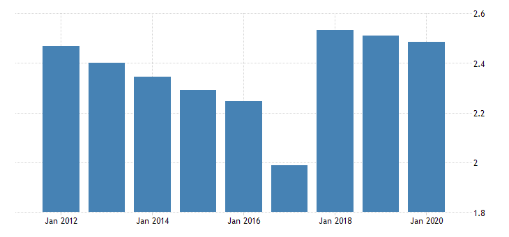 united states population growth for the occupied palestinian territory fed data