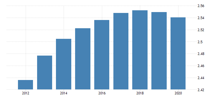 united states population growth for the republic of cote divoire fed data