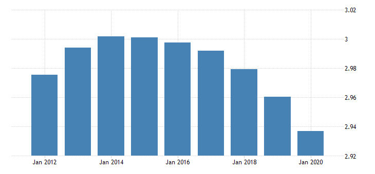 united states population growth for the united republic of tanzania fed data