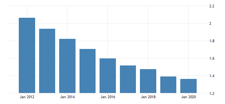 united states population growth for turks and caicos islands fed data