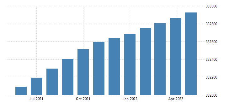 united states population mid month thous  m na fed data