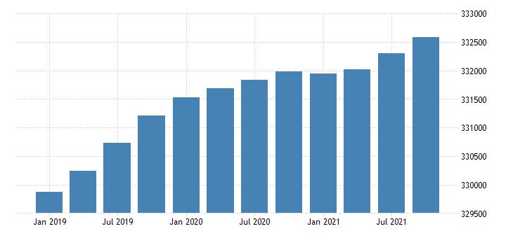 united states population midperiod fed data