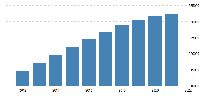 united states population midperiod thous  fed data
