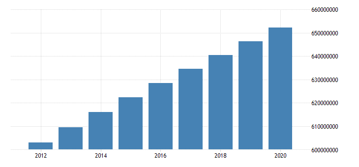united states population total all income levels for latin america and caribbean fed data