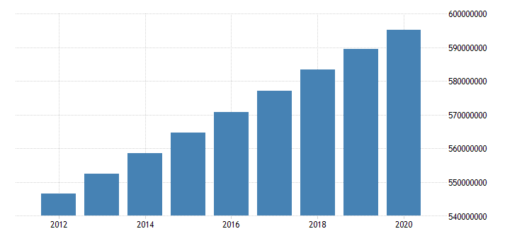 united states population total for developing countries in latin america and caribbean fed data
