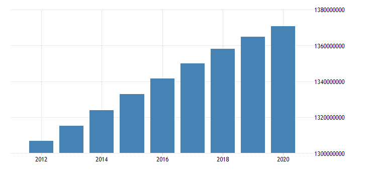 united states population total for oecd members fed data