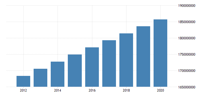 united states population total for south asia fed data