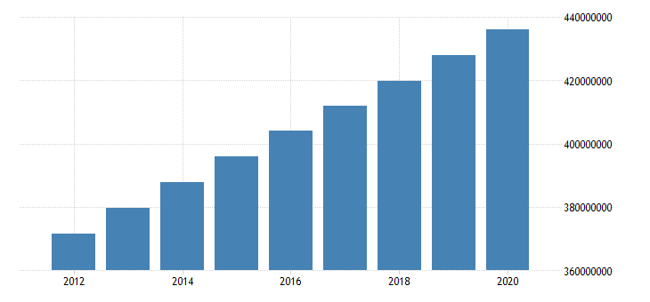 united states population total for the arab world fed data