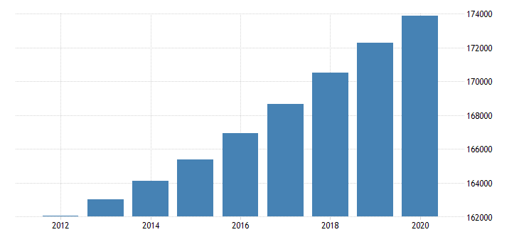 united states population total for the channel islands fed data