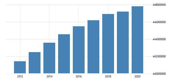 united states population total for the european union fed data