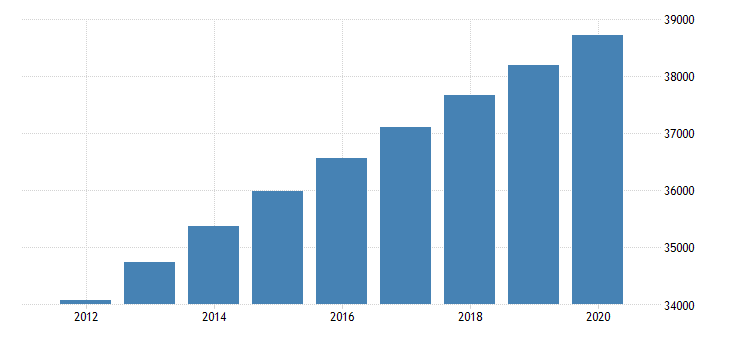 united states population total for turks and caicos islands persons fed data