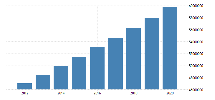 united states population total for united republic of tanzania persons fed data