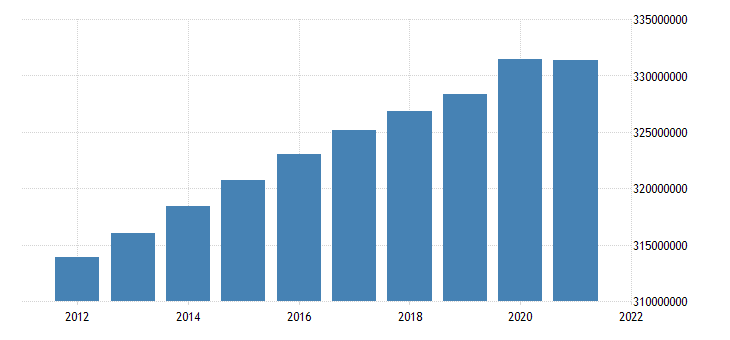united states population total for united states fed data