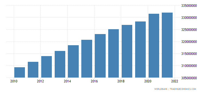 united states population total wb data