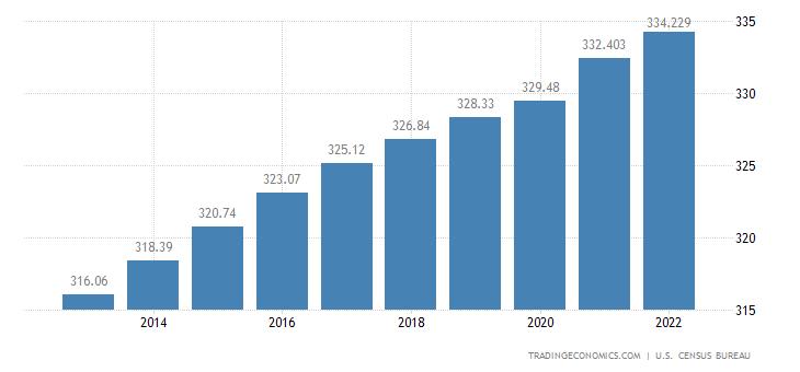 United States Population