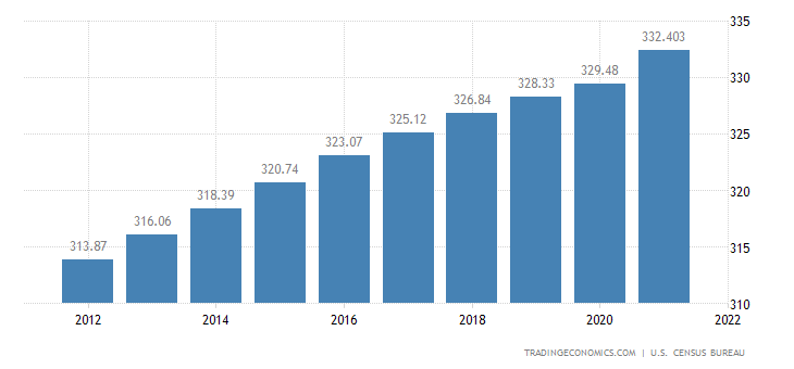 United States Population | 2019 | Data | Chart | Calendar