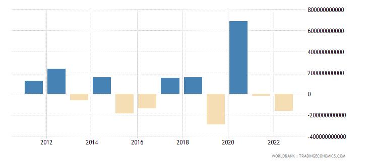 united states portfolio equity net inflows bop us dollar wb data