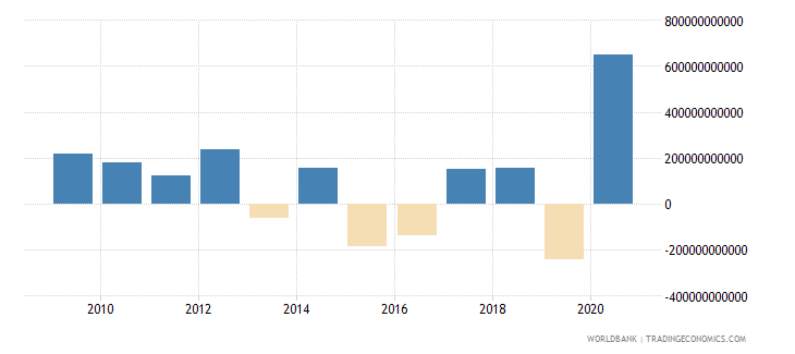 united states portfolio equity net inflows bop us dollar wb data